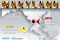Graphic that shows the number of reactors in the state of Maryland