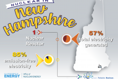 Nuclear production in the state of New Hampshire.