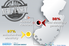 Graphic that shows the number of reactors in the state of New Jersey.