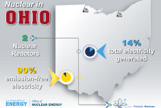 State of Ohio and two reactors located on the map