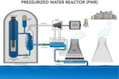 A diagram of a how a pressurized water reactor works.
