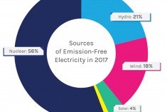 Circle graph that shows the different make up of emission-free electricity in the United States for 2017.