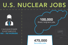 Infographic on the jobs in U.S. nuclear energy.
