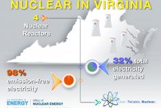 Nuclear in Virginia 2016