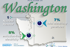 Nuclear production in the state of Washington.