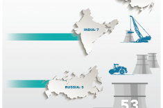 World reactors under construction