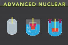 Title says advanced reactors with three advanced reactor concepts pictured underneath.