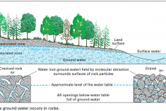 How groundwater occurs diagram