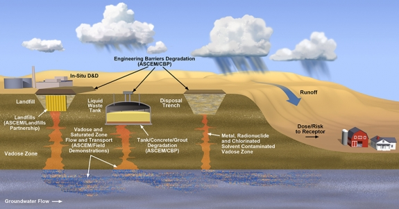Developing Systems Based Technology for Environmental Remediation—This graphic depicts some of the sources of contamination that require investment of innovative solutions to ensure protection of the health of humans and the environment.   The Office of Soil and Groundwater Remediation provides integration, planning, analysis, and guidance for ensuring safe and effective management and remediation of contaminated soil and groundwater with the goal of reducing risk and the life cycle cost of remediation.  The office identifies, integrates, and advances new and best technical practices related to groundwater and soil characterization, modeling, and remediation that improve the performance of EM projects over their entire lifecycle by transforming science and innovation into practical solutions for environmental cleanup.