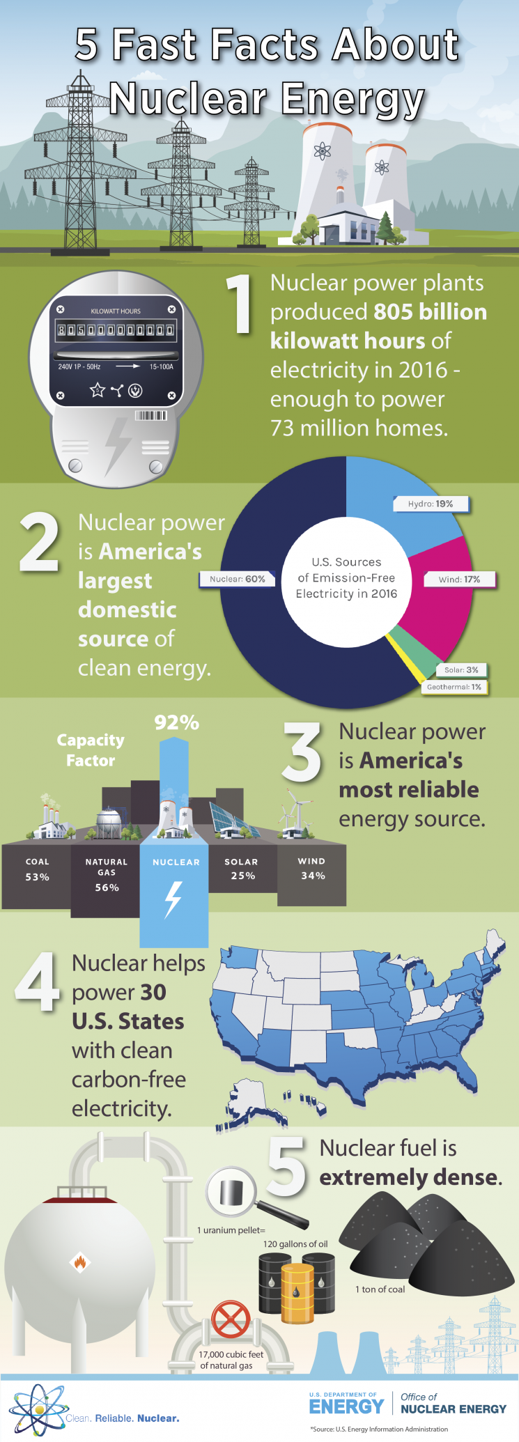 Graphic: Sarah Harman | U.S. Department of Energy