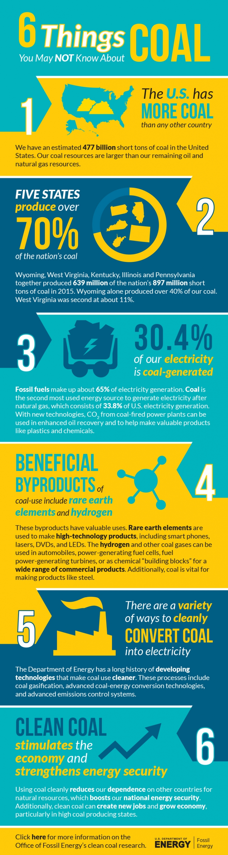 INFOGRAPHIC: 6 Things You May Not Know About Coal