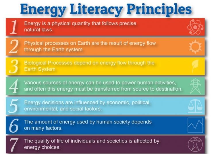 7 Energy Literacy Principles