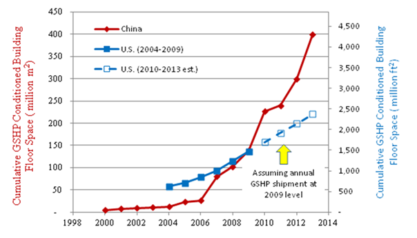 Cumulative GSHP conditioned building floor space in the United States and China<br />