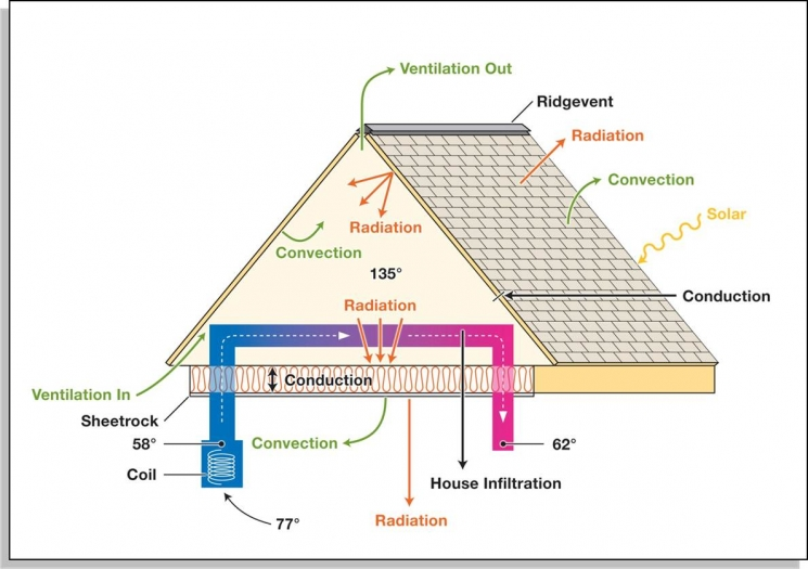 This graphic depicts all the modes of heat transfer that AtticSim evaluates.