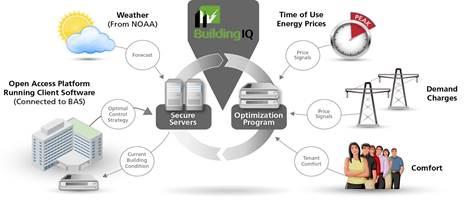 BuildingIQ Inc: Predictive Energy Optimization