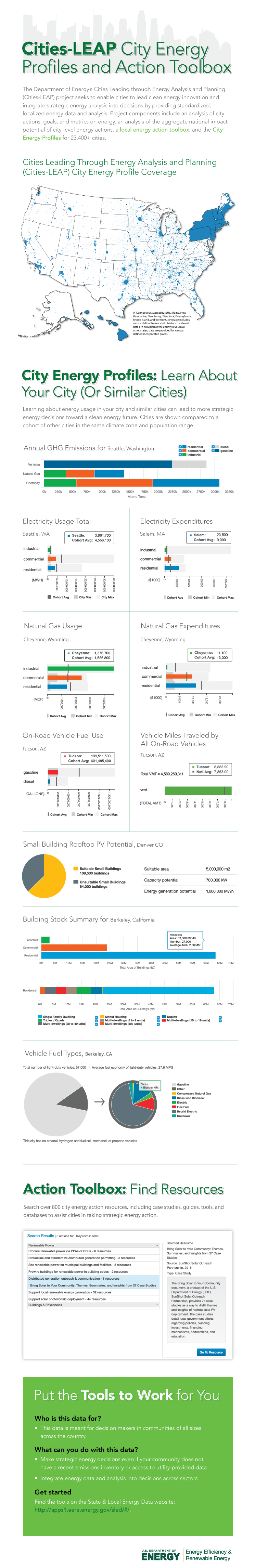 City Energy Profiles and Action Toolbox Infographic