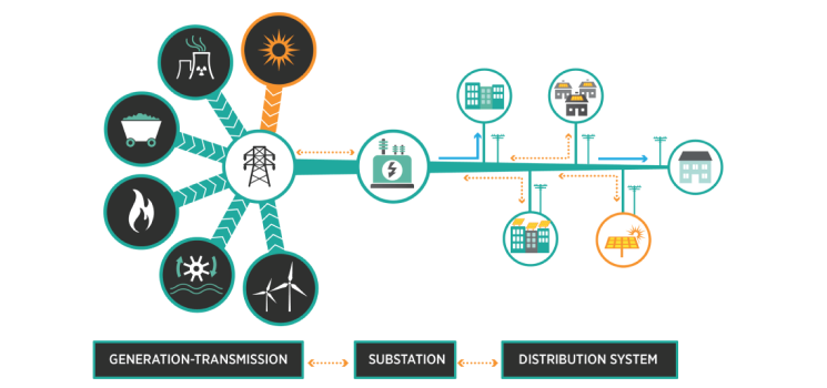Emerging Issues and Challenges with Integrating High Levels of Solar into the Electrical Generation and Transmission Systems