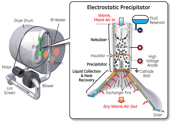 a study on the developments in electrostatic precipitators at zero emissions technology This study shows that the emission characteristic of an electrostatic precipitator (esp) due to re-entrainment of fine particles and their subsequent release into the atmosphere can be significantly lowered by application of different operating conditions.