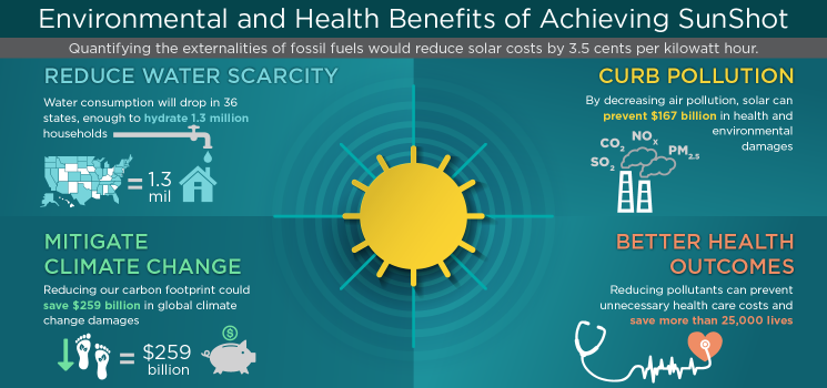 On the Path to SunShot - Environmental Benefits of Solar