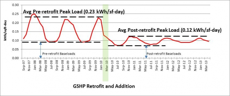 Comparison of building energy use before and after GSHP retrofit (result from the case study for one of the ARRA-funded GSHP demo projects) Credit: Oak Ridge National Lab