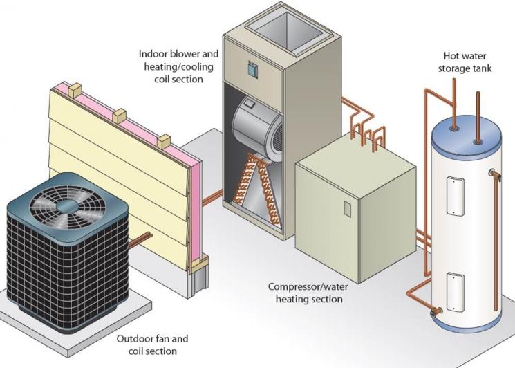 Standard Method of Test for Integrated Heat Pumps