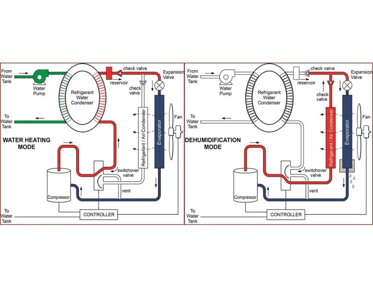 WH/DH Module Process Diagrams; US Patent #8,689,574 B2.  Image credit: Oak Ridge National Laboratory