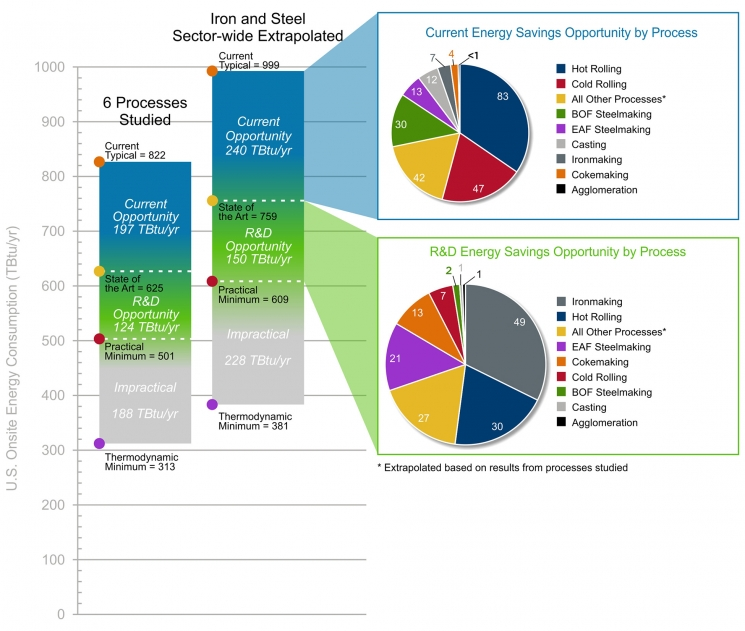 Bandwidth Study U.S. Iron and Steel Manufacturing
