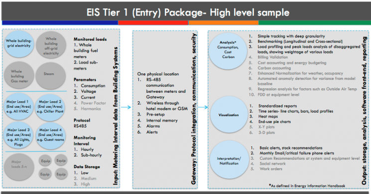 Figure 1: Features of a sample CBERD energy information system package, with its three components- metering hardware, communications gateway, and software with user interface. Source: LBNL.