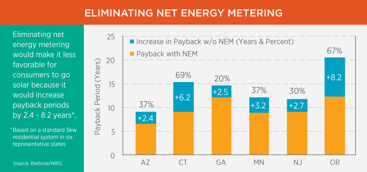 Utility Regulation and Business Model Reforms for Addressing the Financial Impacts of Distributed Solar on Utilities