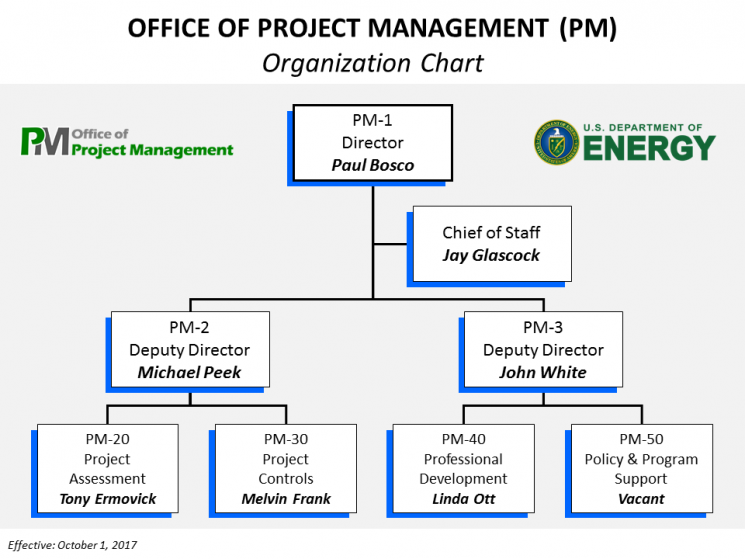 Organization Chart for the Office of Project Management – Project Organization Chart