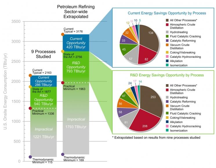 Bandwidth Study U.S. Petroleum Refining