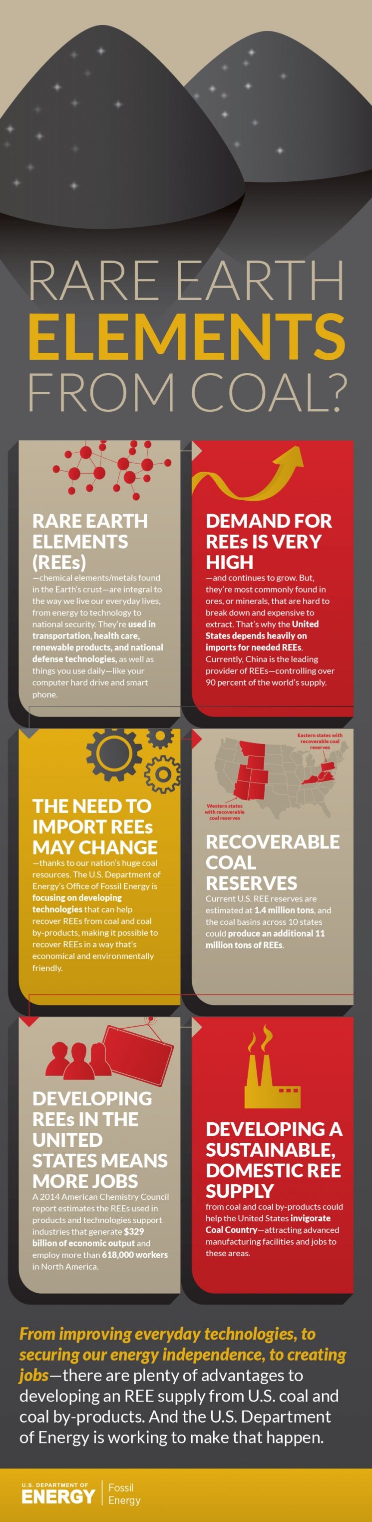 INFOGRAPHIC: Rare Earth Elements from Coal?