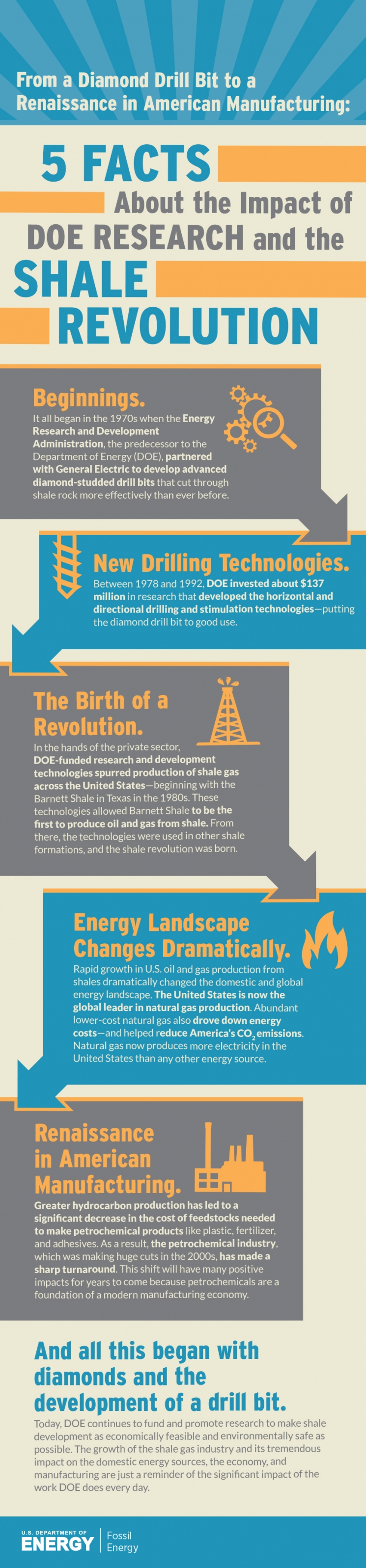 INFOGRAPHIC: 5 Facts About the Impact of DOE Research and the Shale Revolution
