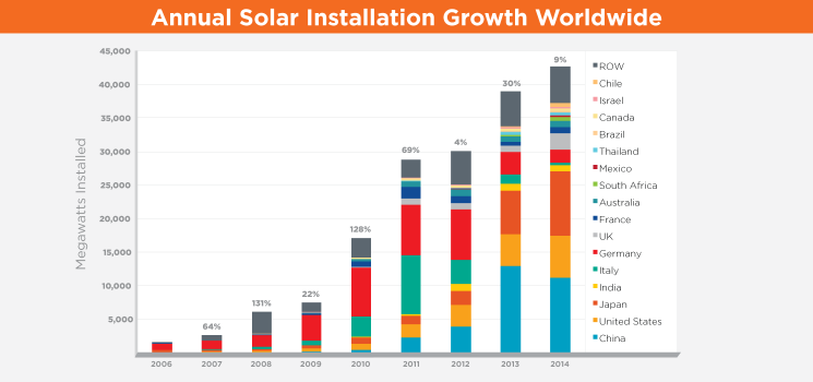 Emerging Opportunities and Challenges in U.S. Solar Manufacturing
