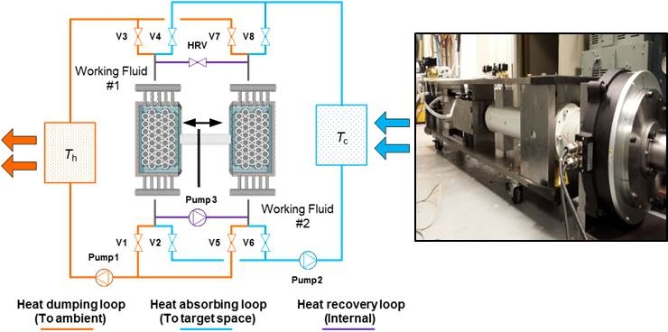 This thermoelastic system provides a promising alternative to traditional vapor-compression HVAC technologies. Read the full report below to learn more. <em>Credit: University of Maryland</em>