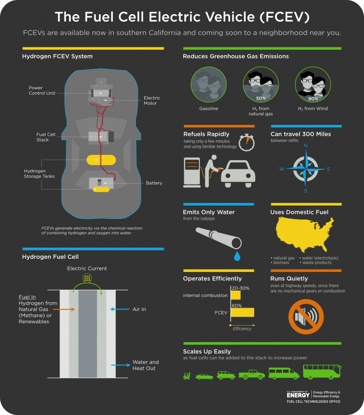 INFOGRAPHIC: The Fuel Cell Electric Vehicle | Department ...