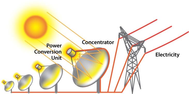 Solar Dish Engine Power Plant Illustration Department Of