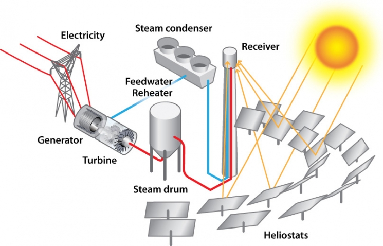 Concentrating Solar Power Tower Plant Illustration
