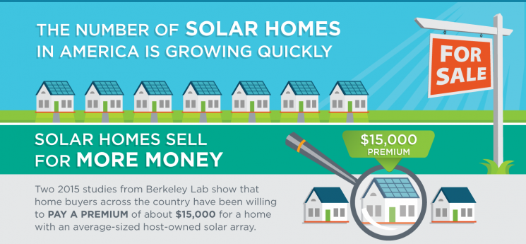 Solar Homes Sell for a Premium