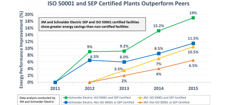 3M, Schneider Electric Escalate Energy Savings with SEP and ISO 50001