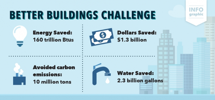Better Buildings Challenge Partners Exceed $1.3 Billion in Energy Cost Savings, Share Hundreds of Efficiency Solutions