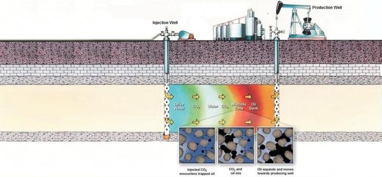 Texas CO2 Capture Demonstration Project Hits Three Million Metric Ton Milestone