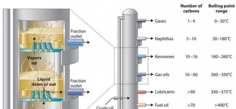 EERE Success Story—New Software Will Enable Chemical Manufacturers to Optimize Distillation Column Configuration and Save Energy