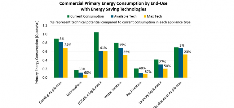 Report Highlights Significant Energy Savings Potential for Commercial Appliances