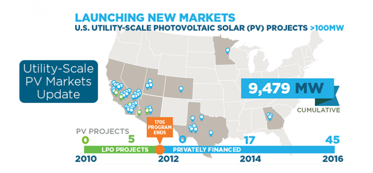 Launching Utility-scale PV Solar