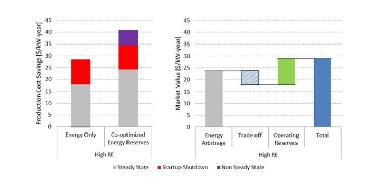 Demand Response and Energy Storage Integration Study