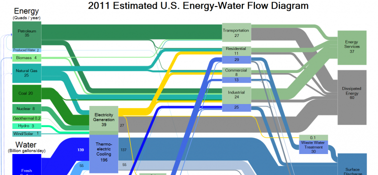 Energy-Water Roundtable