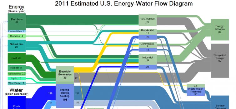 Energy-Water Roundtable