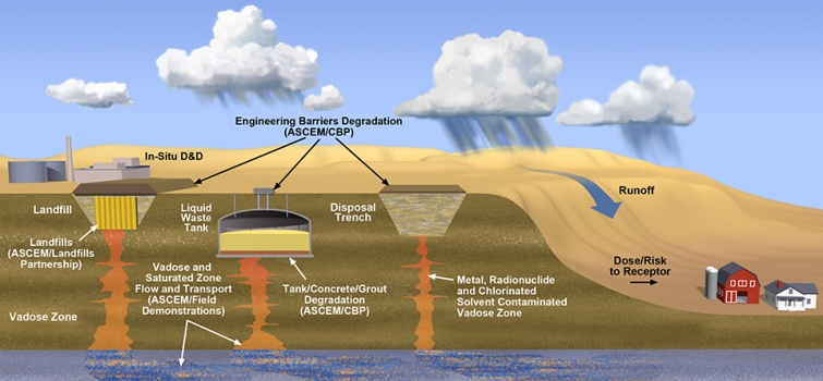 Soil & Groundwater Remediation