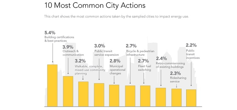 View this infographic to learn more about the Cities-LEAP report.